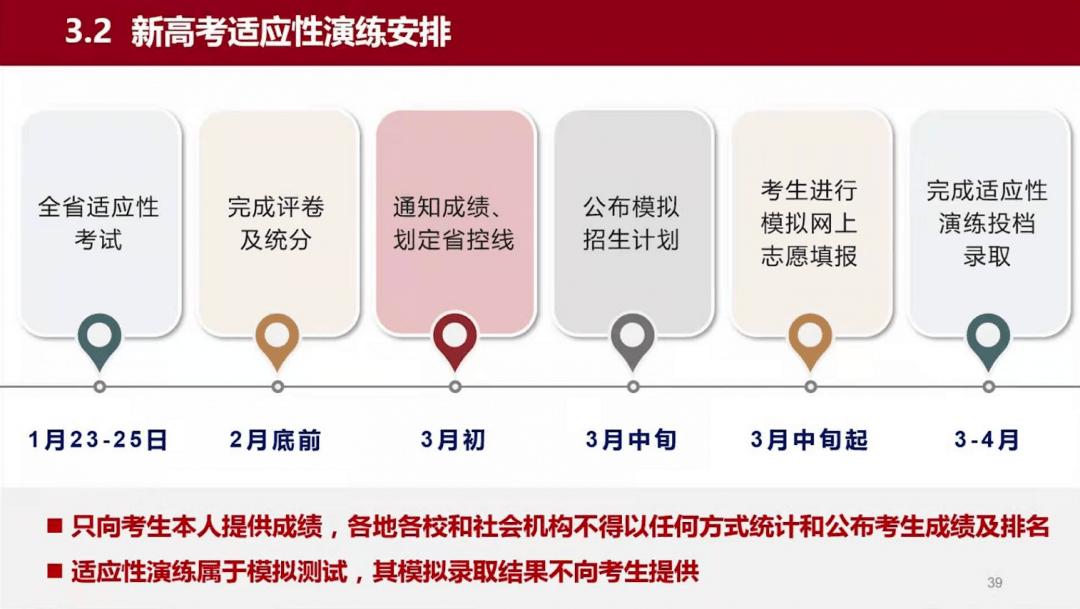 2021年八省联考模拟投档/录取时间公布,3月初出成绩排名