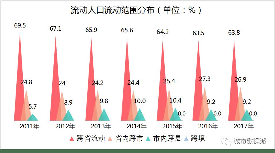 各省市流动人口数据怎么查_跨省流动人口统计