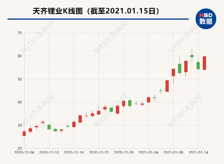 天齐锂业159.28亿增发预案出炉 月初才披露控股股东减持计划