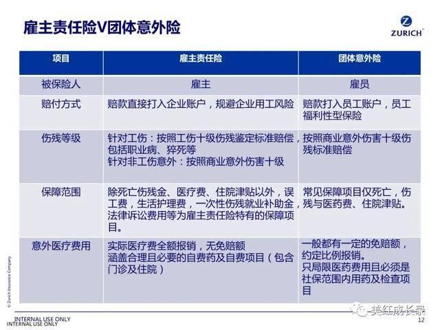 雇主责任险和团体意外险的区别,哪个好?插图(1)
