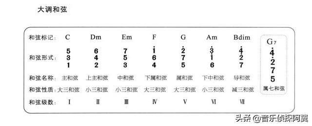 电子琴基础教学(初学电子琴入门指法知识)