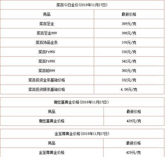 菜百今日金价多少一克(菜百今日黄金价格北京)插图(1)