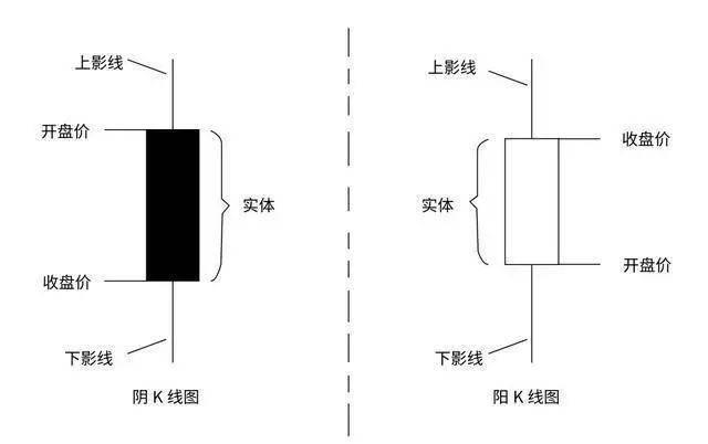 基础k线图入门图解(新手k线各种形态图解)插图