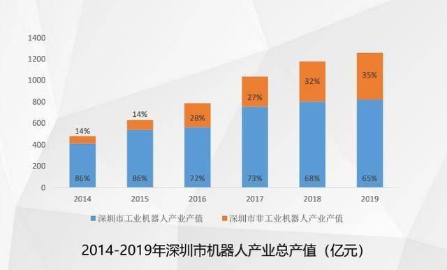 """深圳机器人产业晒""""成绩单""""现有企业757家非工业机器人产值已超总产值1/3"""