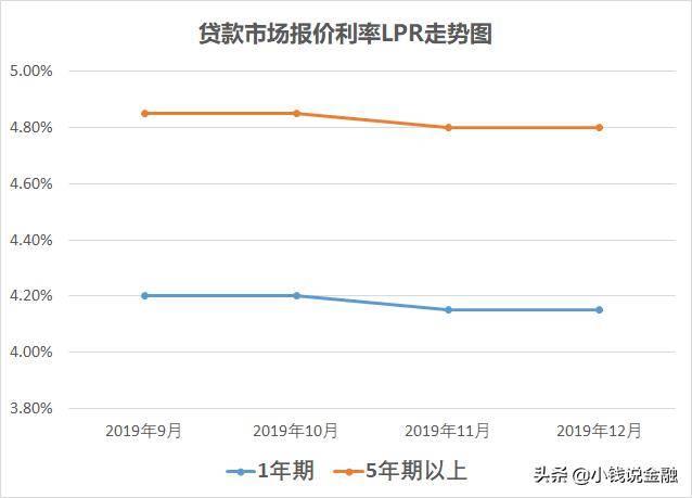一文解析:房贷利率转换为LPR好还是固定利率好