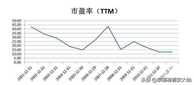 ttm是什么意思,市盈率TTM是什么意思插图(2)