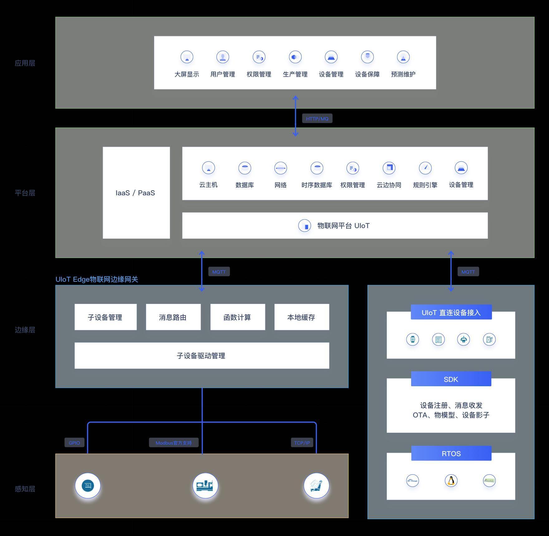 UCloud优刻得推出物联网解决方案 适用六大行业场景