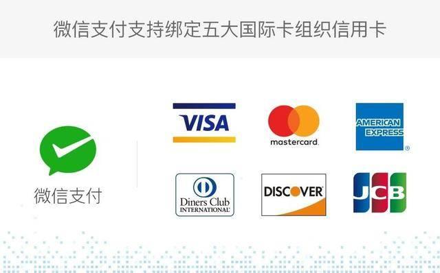 微信能绑定信用卡吗?信用卡能微信扫码支付吗