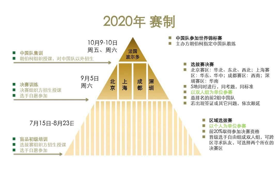2020第九届朗伯柯-RVF葡萄酒盲品中国锦标赛赛制