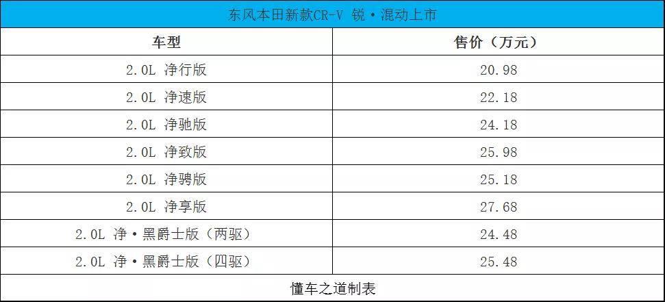 """[汽車 新聞資訊]原創             """"常青樹""""第六代本田CR-V上市,16.98萬起 ..."""