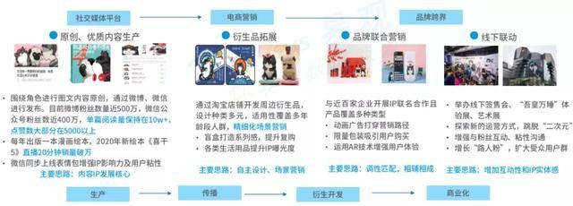 易观报告:云吸宠人群超5千万,2019年社交平台宠物博主超1.5万