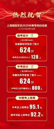 """""""役""""战成名,学霸逆袭之路 2020上海精锐中高考学员颁奖典礼圆满落幕"""