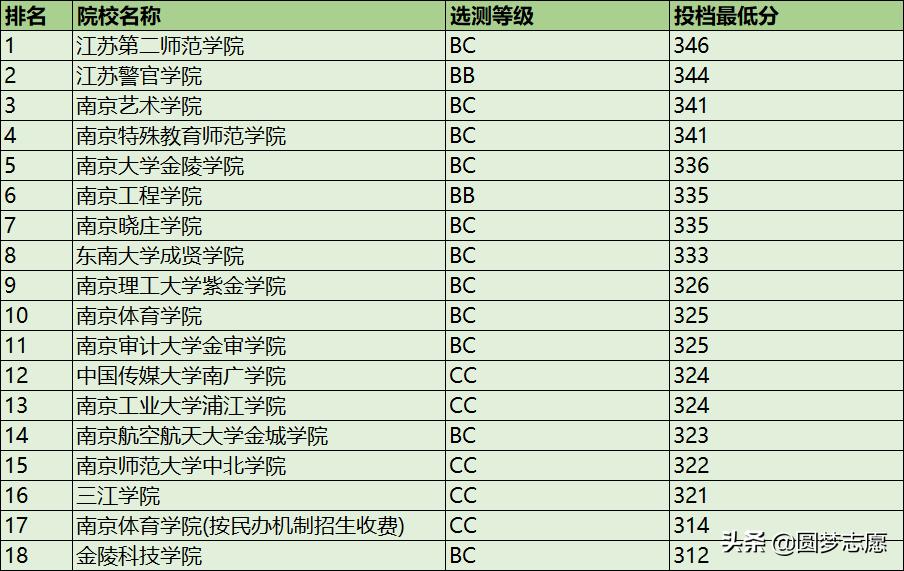 南京所有二本大学排名(南京最好的二本公办大学)