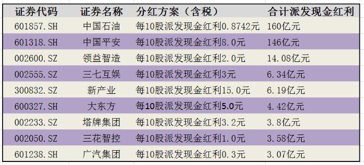 半年报分红大比拼:这两家企业派发红利超百亿