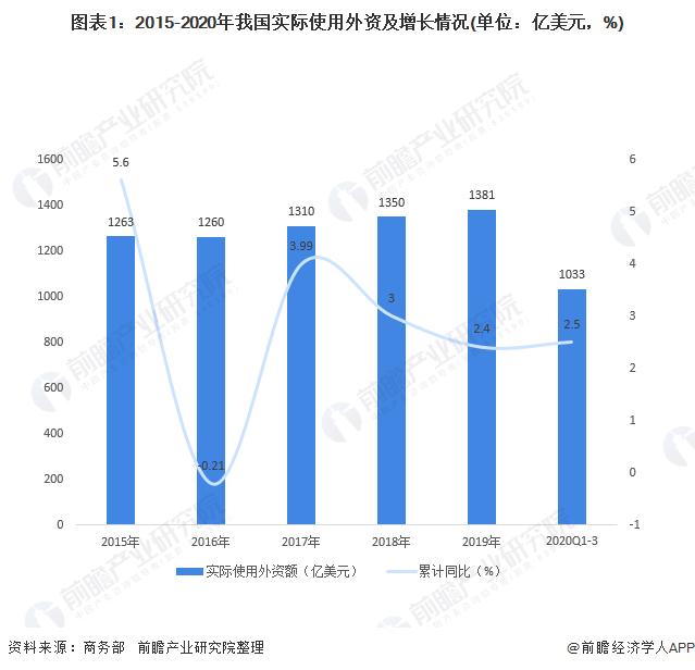 2020年对外贸易投融资市场现状分析 对外投资批发和零售业增幅大
