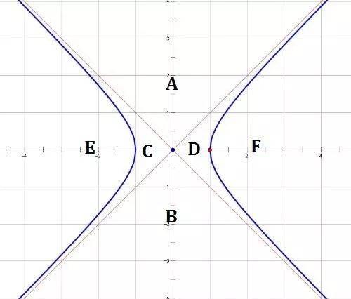 雙曲線準線是什麽意思(雙曲線的性質及其圖解)