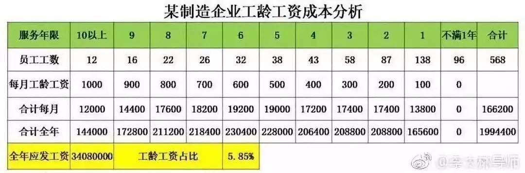 工龄工资每一年加多少(工资就等于工龄吗)插图(2)