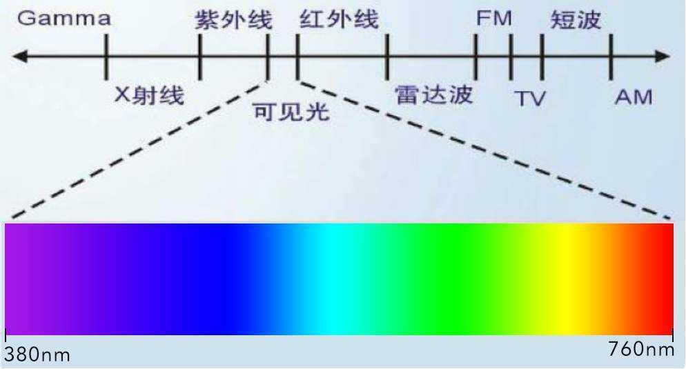颜色有多少种(人类还能够发现新的颜色吗)插图(3)