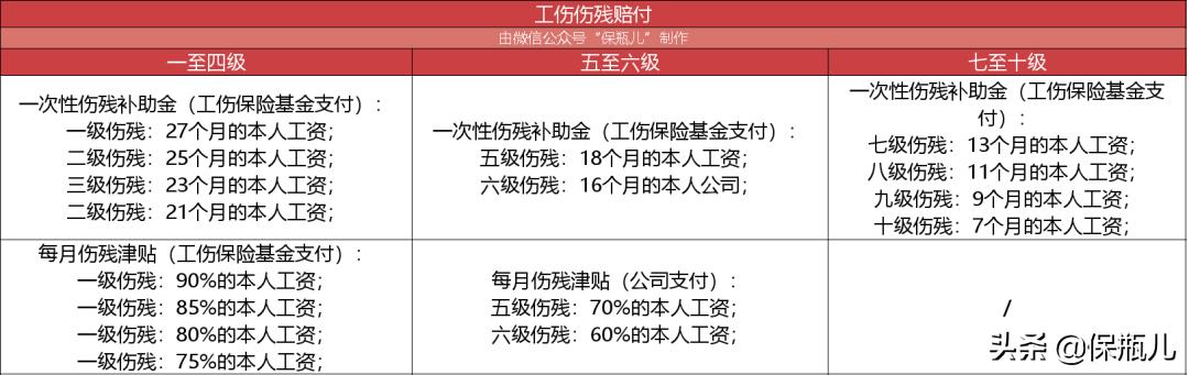 工伤意外险一年多少钱(工伤和意外险怎么给赔付)插图(6)