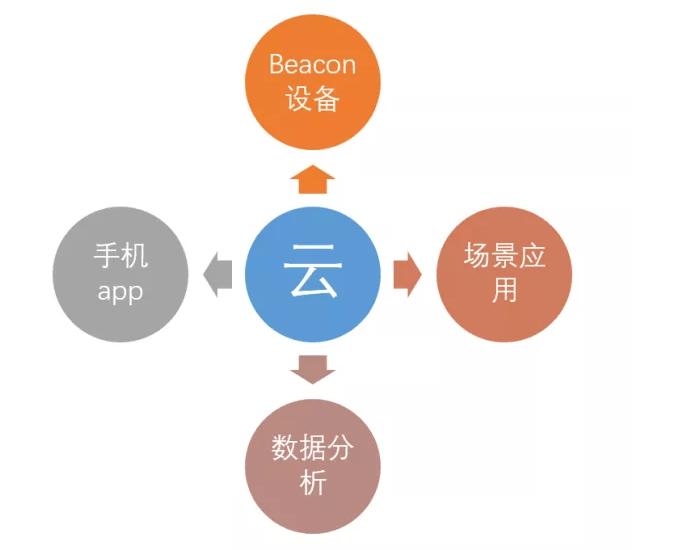 beacon时槽什么意思(beacon时槽是越多越好吗)插图(3)