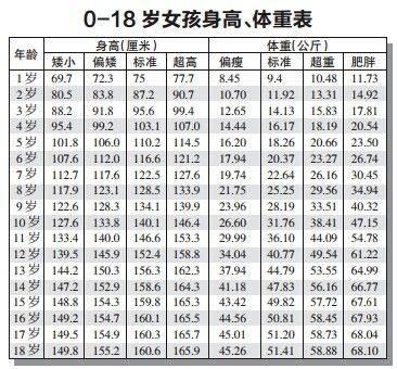 0一18岁身高体重标准表 2020年儿童标准身高对照表 网络快讯 第2张