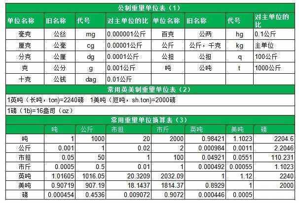 1kg等于多少斤?1kg等于多少g和1kg等于多少升重量单位换算 网络快讯 第3张