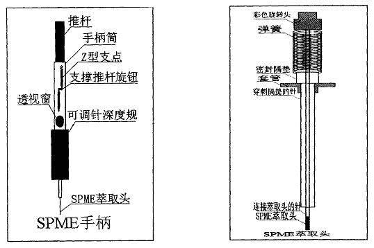 木木西里仪器说 样品预处理技术的革命—固相微萃取(SPME)技术