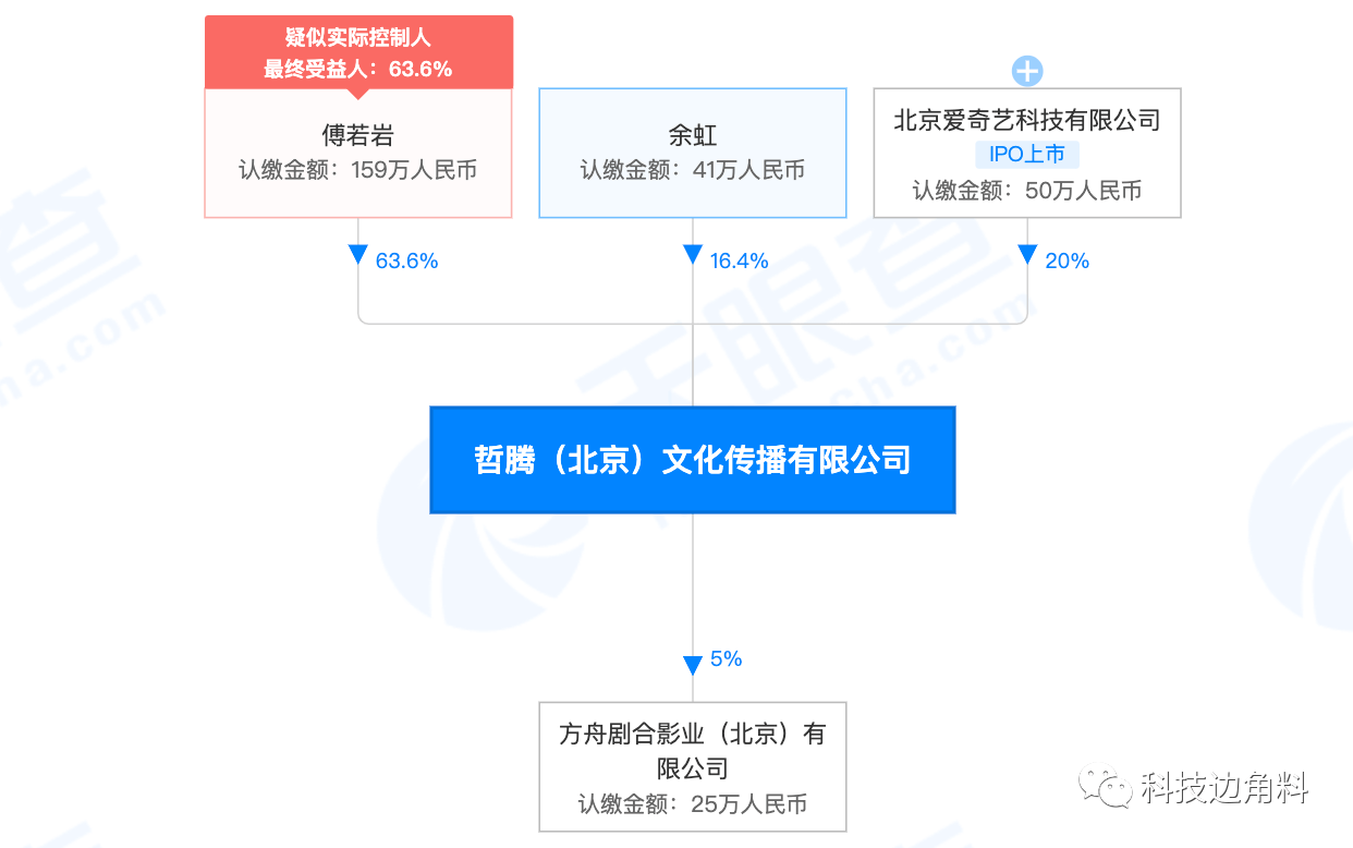 爱奇艺投资哲腾文化,持股20%