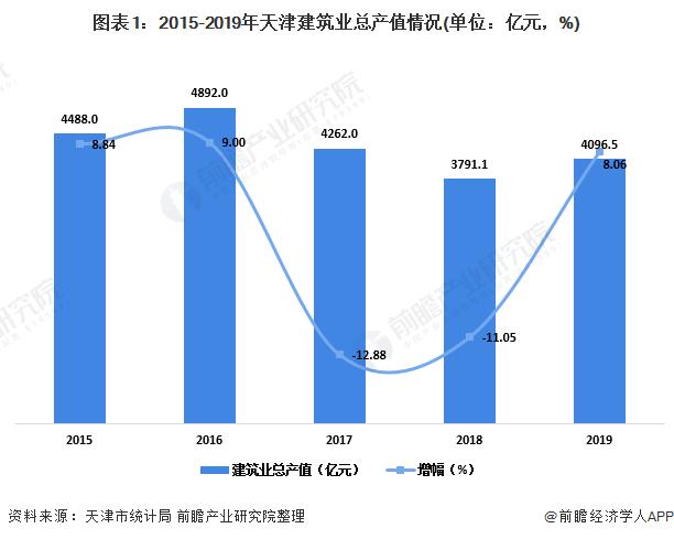 2020年天津市工程建设行业发展现状分析 企业发展逐渐向市外扩张