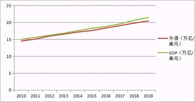 中美国2020年全年GDP_2020美国gdp