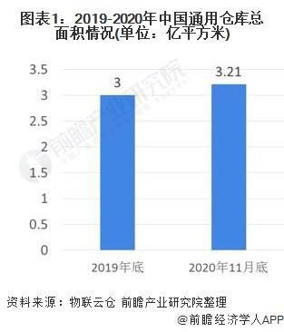 2021年中国互联网+仓储行业市场现状及竞争格局分析 行业发展潜力较大