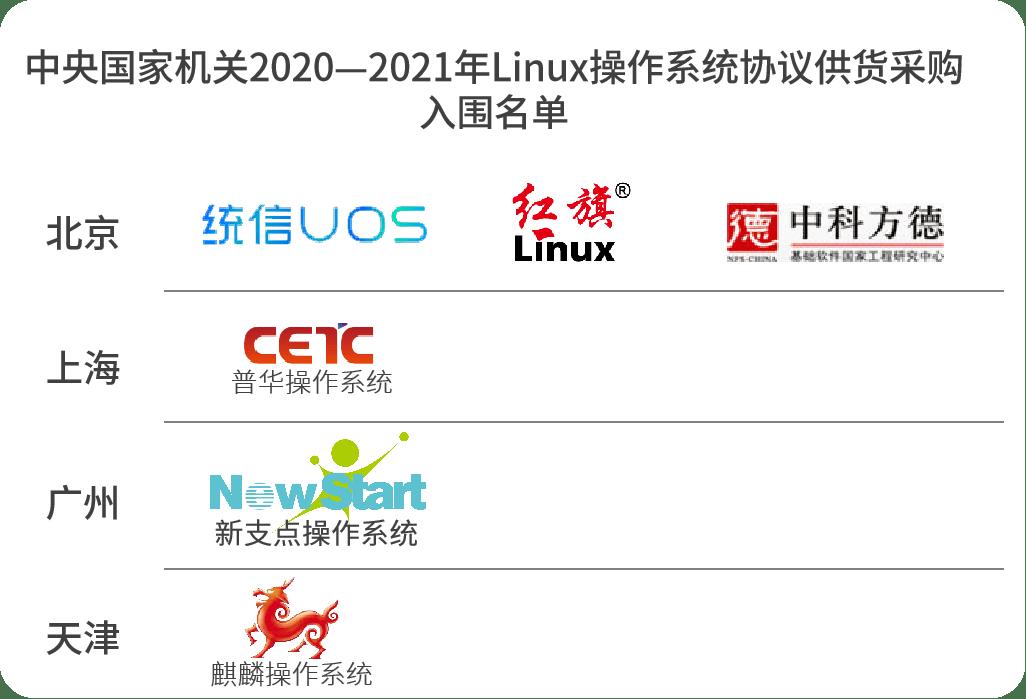 还是北上广,2021中央国家机关国产操作系统采购名单出炉