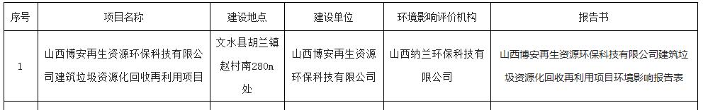 吕梁市生态情况局文水分局受理建设项目情况影响评价文件公示【爱游戏体育】(图1)