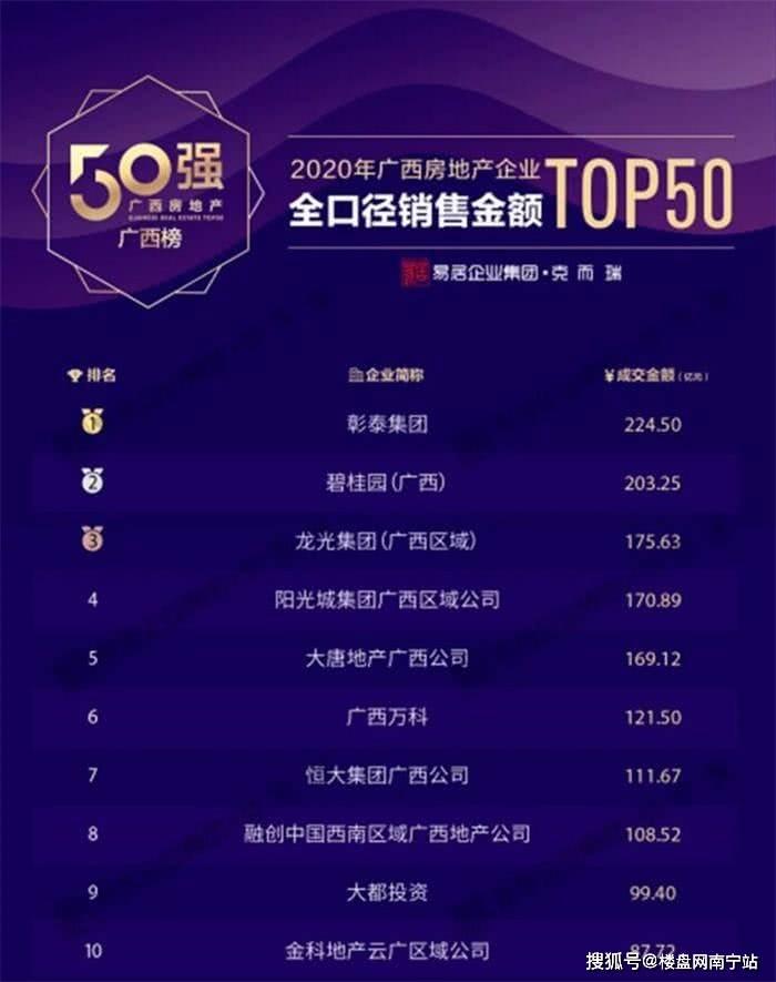 """2020年广西房地产50强系列榜单重磅发布,彰泰荣获""""广西双冠王"""""""