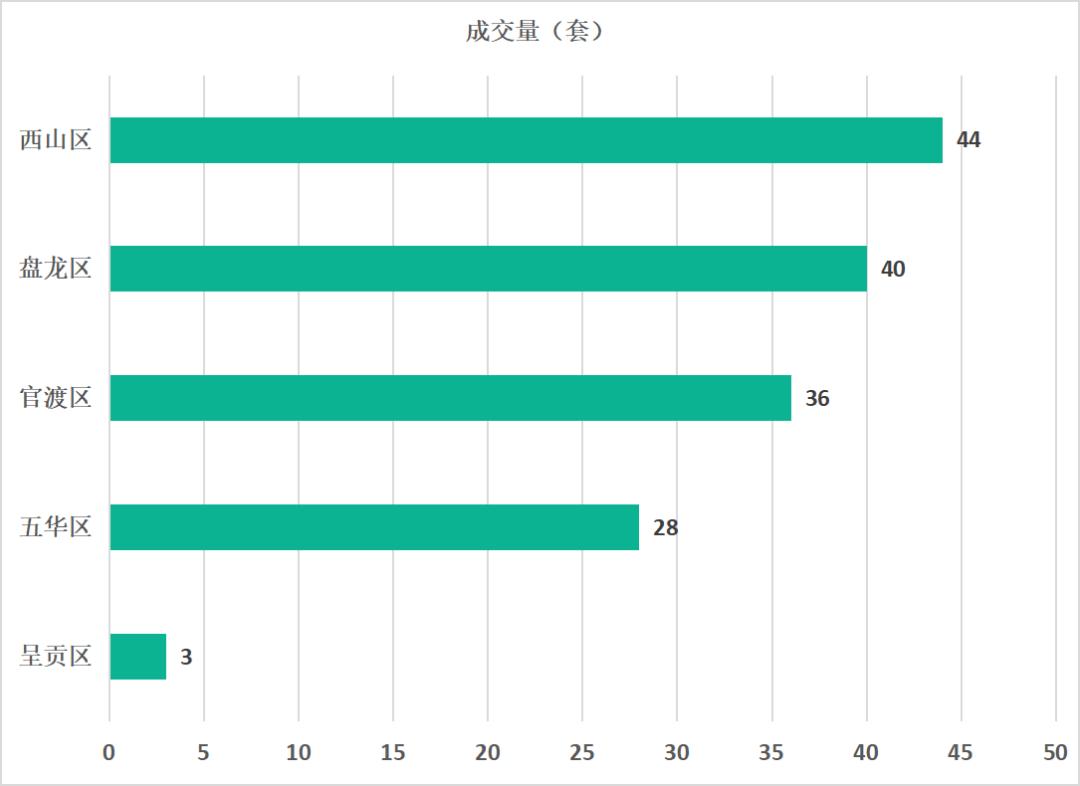 昆明市西山区前三季度gdp_25省区市前三季度GDP之和超全国总量 天津增速居首
