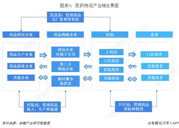 2020年中国医药物流行业市场现状及竞争格局分析 医药物流运输占据半壁江山