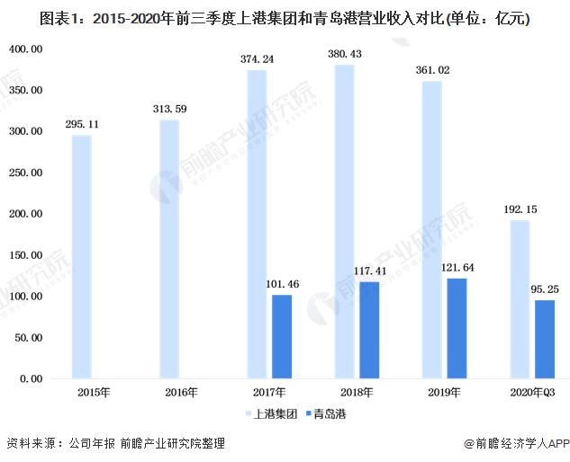 2020年中国港口行业企业竞争格局分析 上港集团VS青岛港