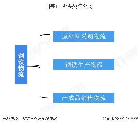 2020年中国钢铁物流行业市场现状及发展趋势分析 发展电子商务模式增加盈利点