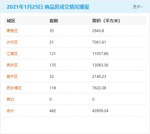 1月25日南宁房地产商品房成交量462套 商品住房累计可售81085套