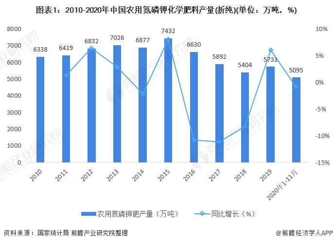 2021年中国化肥行业市场现状与区域分布情况分析 减肥增效效果显著