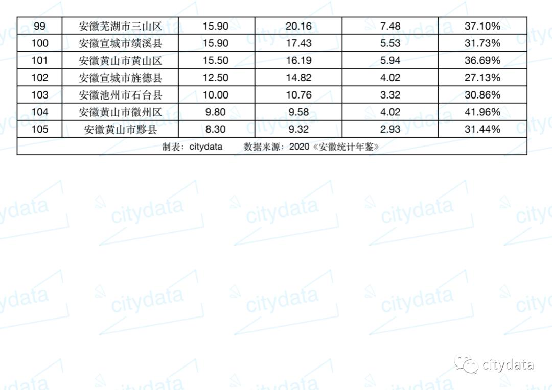 安徽县城人口排名_2019年安徽省县市区常住人口排名 埇桥区第一 弋江区户籍人