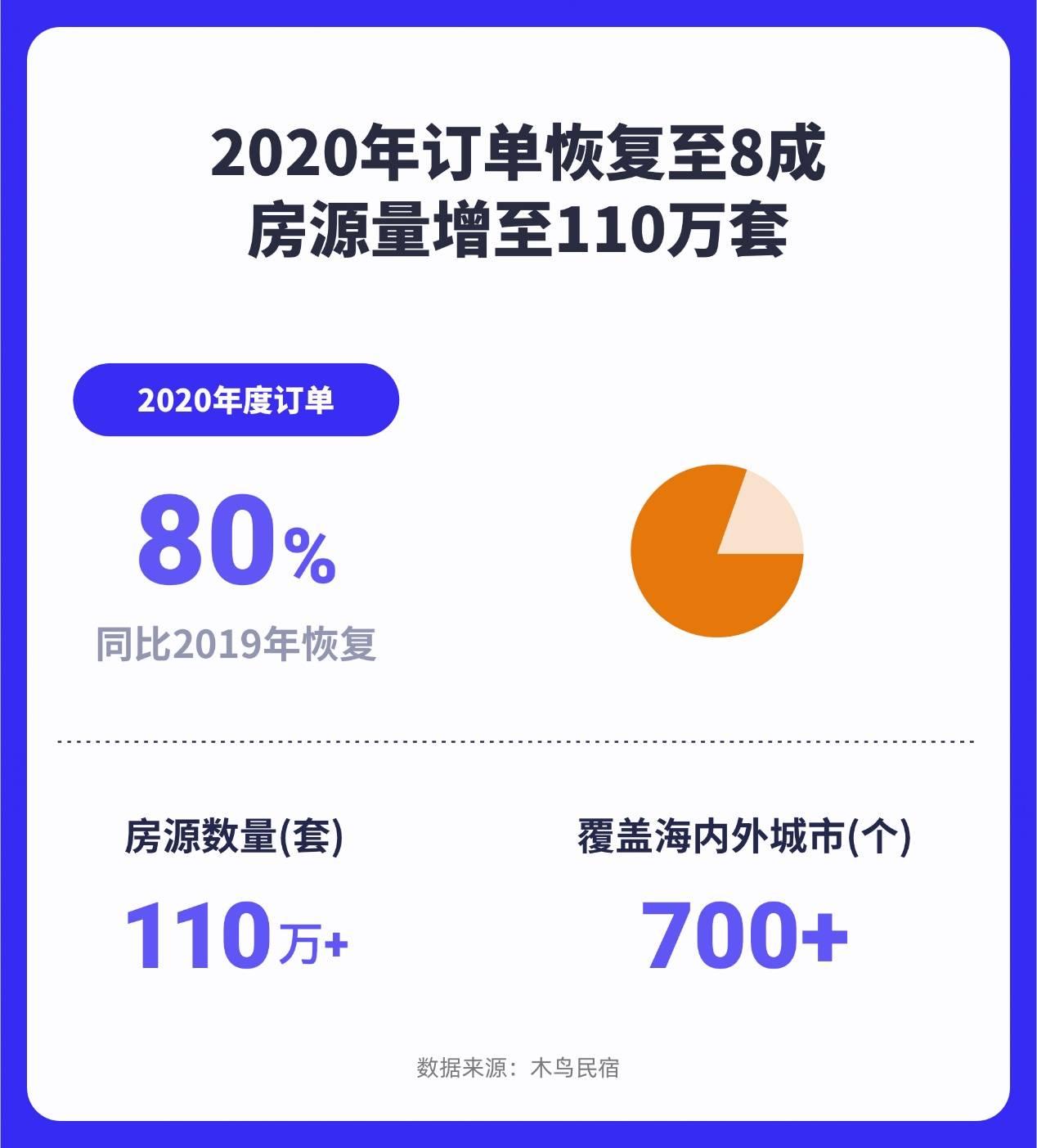 木鸟民宿发布2020年度数据报告:2020订单恢复至8成 房源数量增至110万套