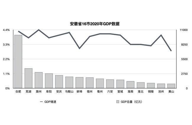 安庆gdp_2020年安徽各市GDP,滁州站上3000亿,合肥突破万亿!