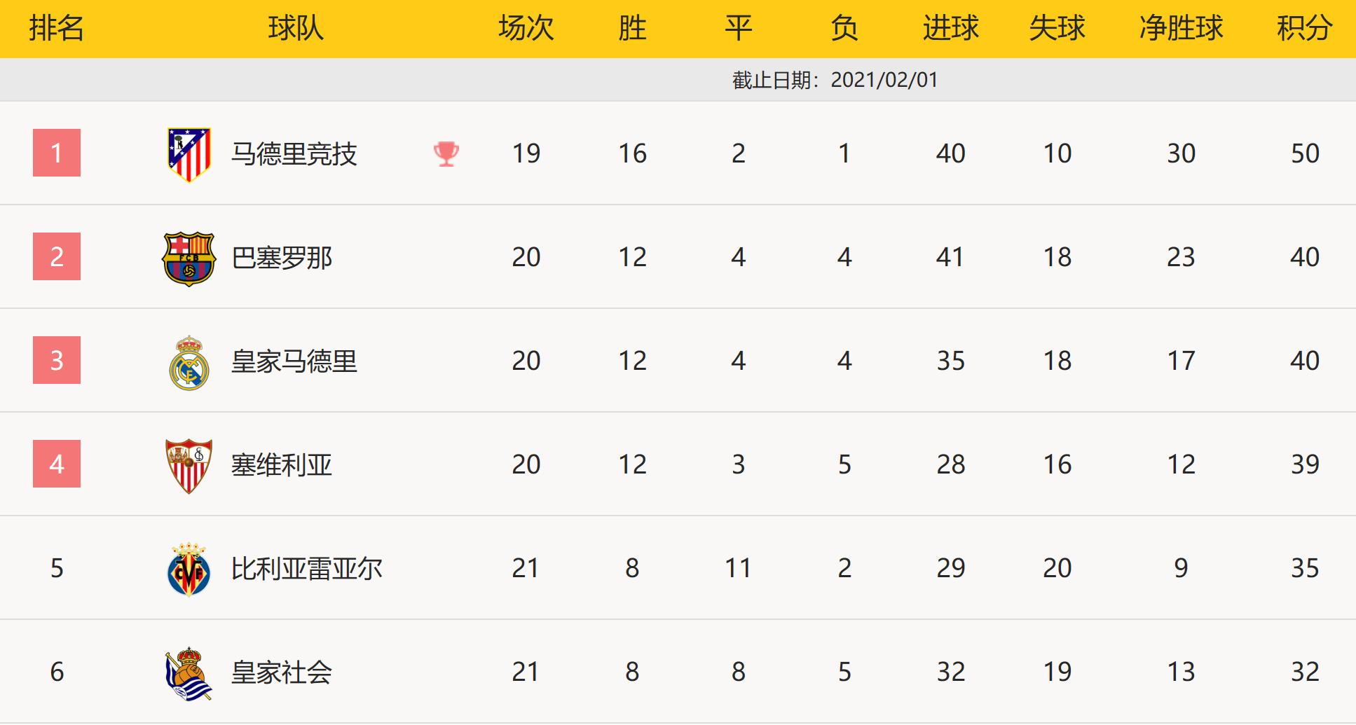 巴萨排名超皇马 6轮狂追8分 但夺冠期望仍迷茫