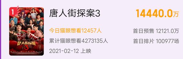春节档总预售破2亿!《唐探3》依旧领先