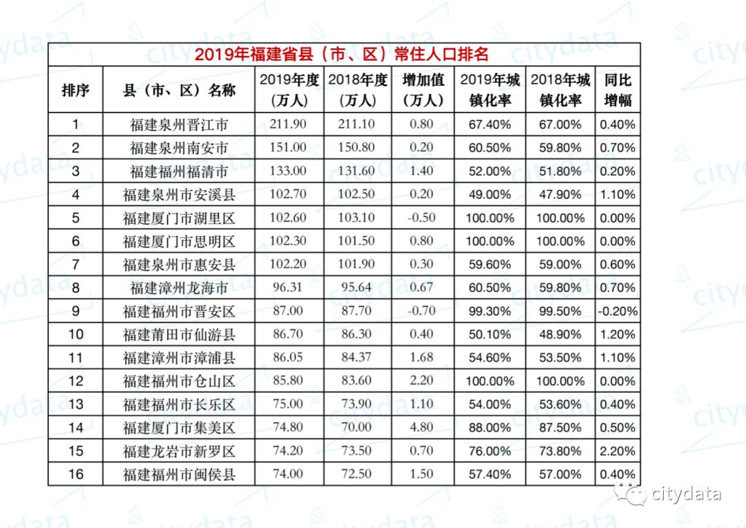 惠安县城区人口_泉州最新人口排名:惠安102.2万常住人口......