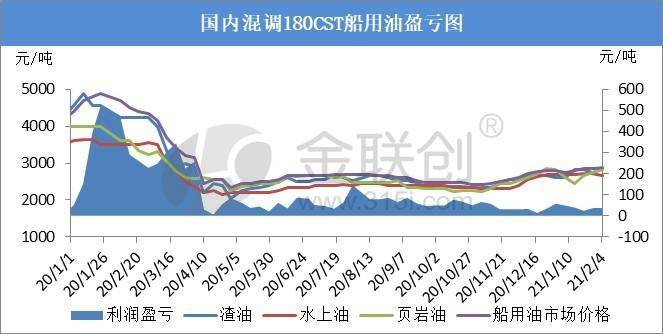 高成本的调节支撑了渤海湾石油调整的稳定收益