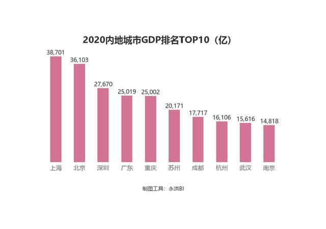 南方北方经济总量_2015中国年经济总量