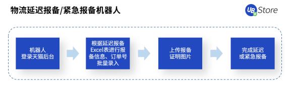 年节期间电商客服、物流该怎么做?UB_Store支招春节电商RPA四大场景运营