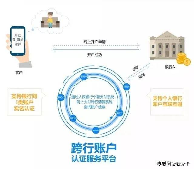最新!中国邮政储蓄银行与中国农业建立外交关系,加入银行间账户信息认证服务平台